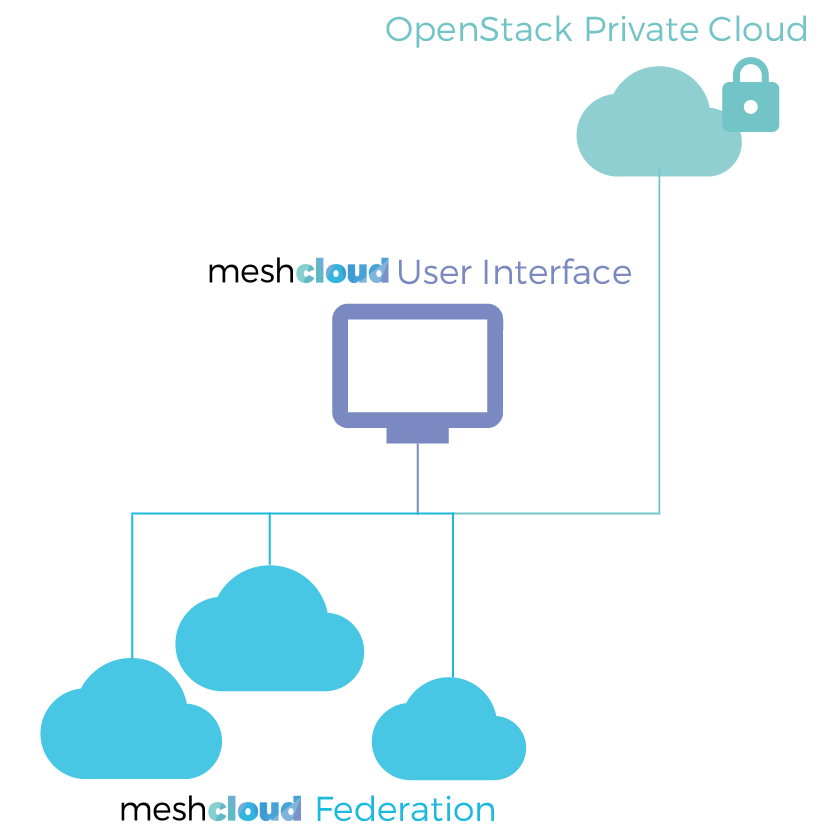 OpenStack Private Cloud aus Deutschland