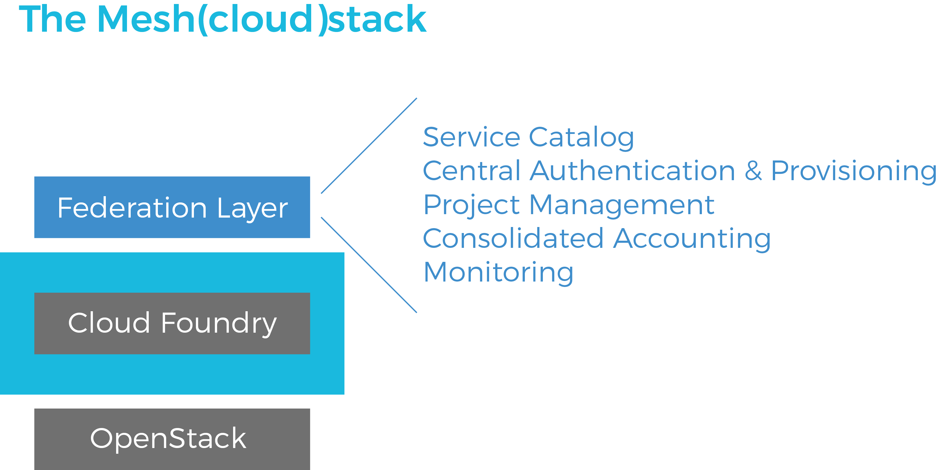 Our cloud solution is based on OpenStack and Cloud Foundry