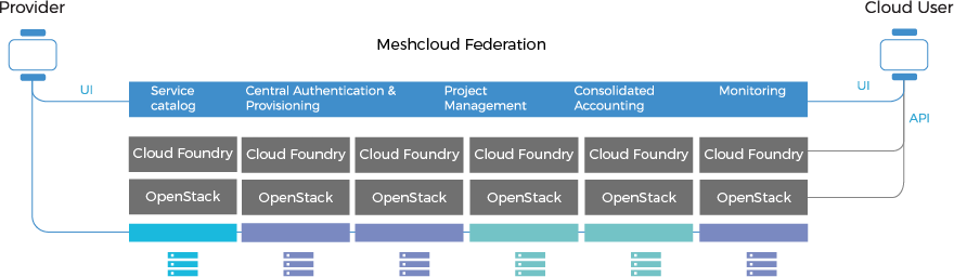 Architecture of Meshcloud OpenStack and Cloud Foundry Platform