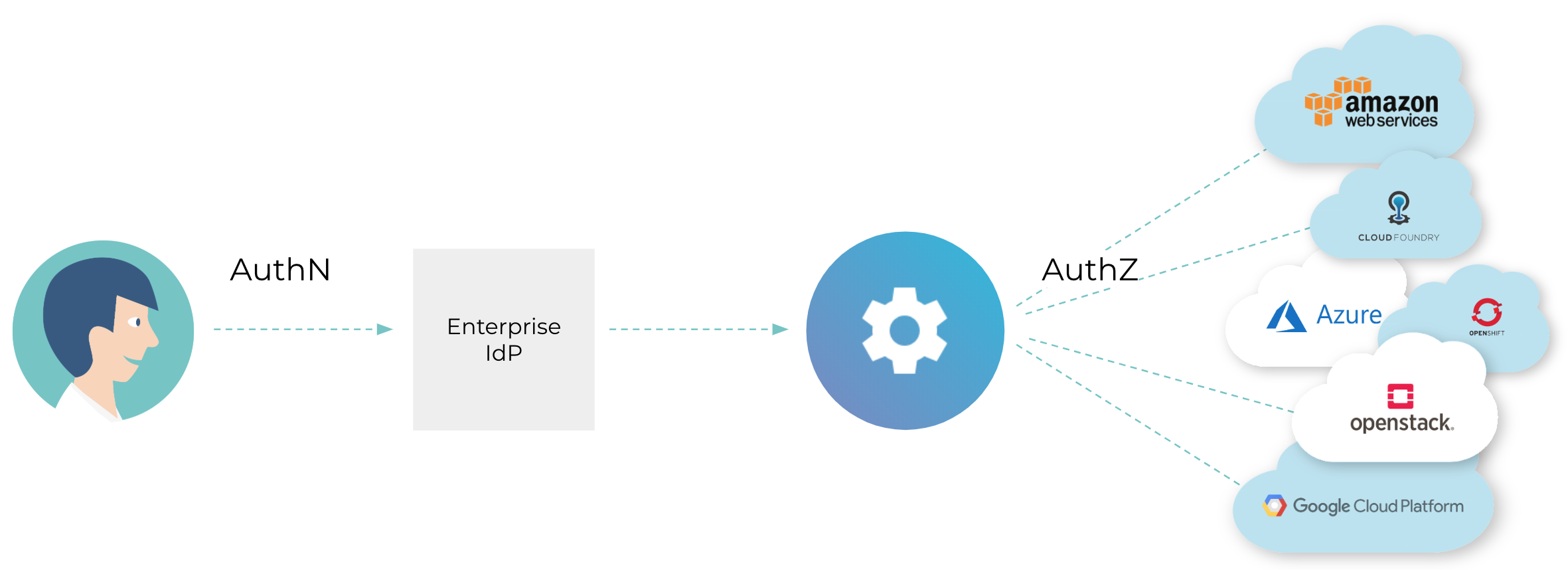 Cloud Authentication & Authorization with an Enterprise IdP