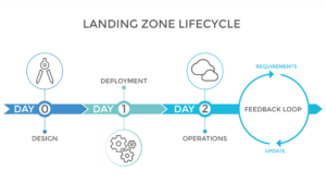 Visualization of a cloud landing zone lifecycle