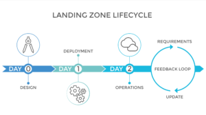 Visualization of a cloud landing zone lifecycle.