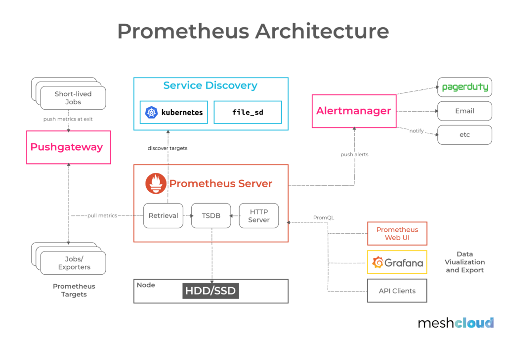 Prometheus architecture illustration