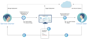 A graphic showing how the meshcloud service marketplace brings service owners and users together using the OSB API